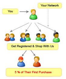 Vinexshop Referral Program